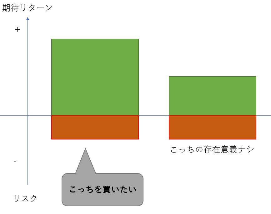 同リスク異リターンの金融資産グラフ