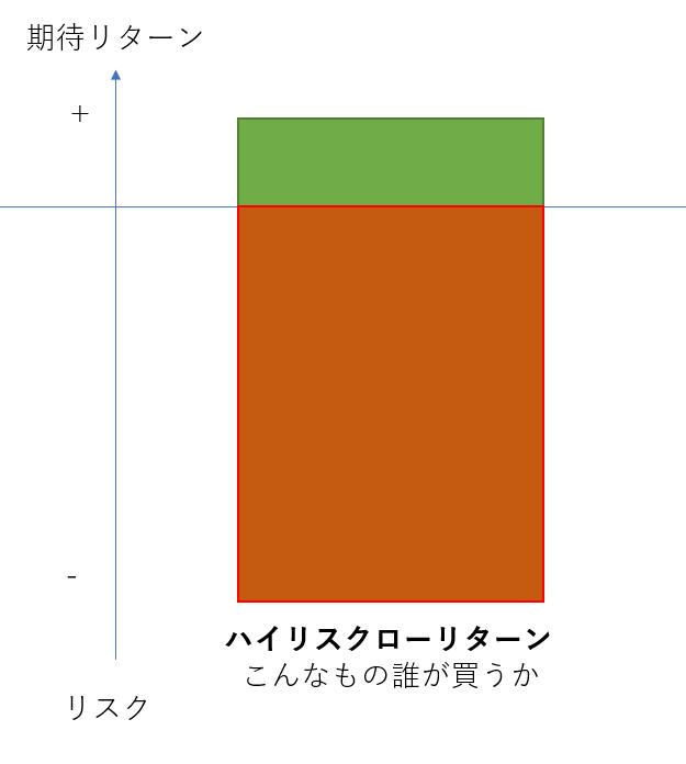 ローリスクハイリターンのグラフ